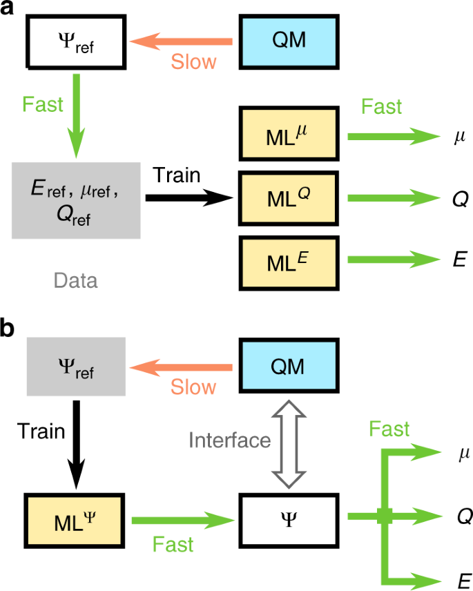 Unifying machine learning and quantum chemistry with a deep neural net
