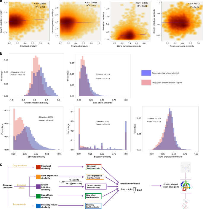 A Bayesian machine learning approach for drug target identification us
