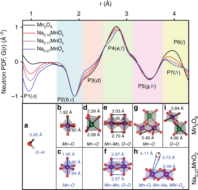 Structural Water And Disordered Structure Promote Aqueous Sodium Ion Energy Storage In Sodium Birnessite Nature Communications