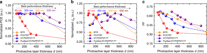 Tail state limited photocurrent collection of thick photoactive layers