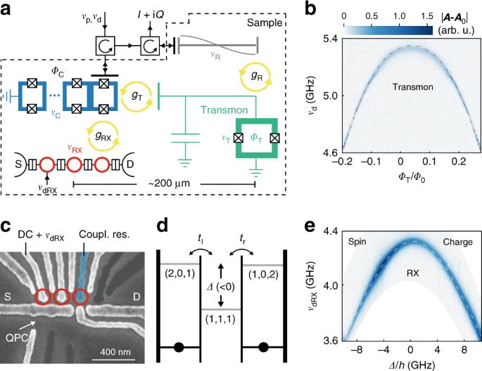 Virtual-photon-mediated spin-qubit–transmon coupling