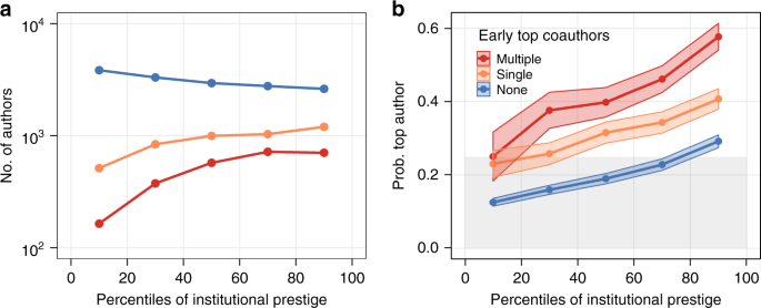 Early coauthorship with top scientists predicts success in academic ca