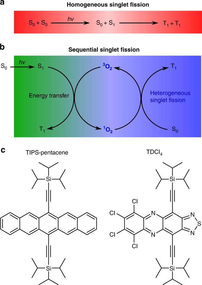Oxygen-catalysed sequential singlet fission