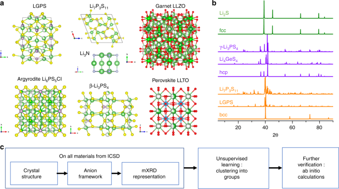 Unsupervised discovery of solid-state lithium ion conductors