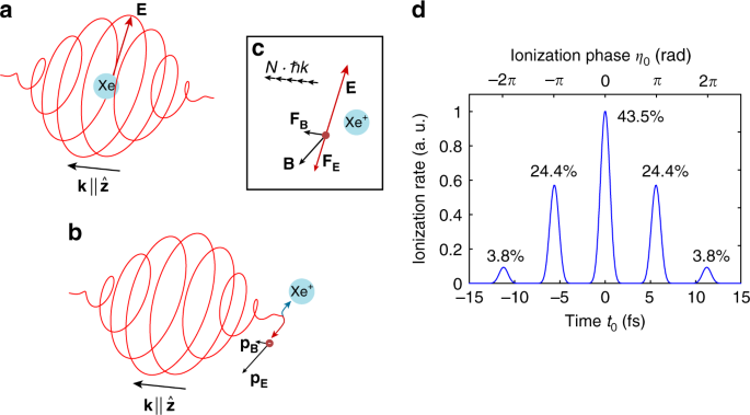 Sub-cycle time resolution of multi-photon momentum transfer in strong-
