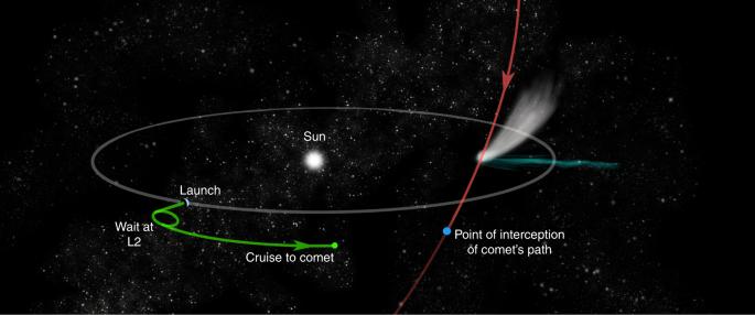 The European Space Agency's Comet Interceptor lies in wait
