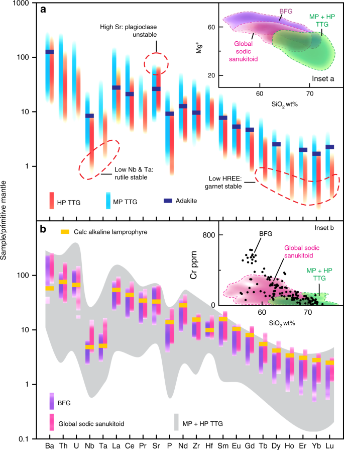 No evidence for high-pressure melting of Earth's crust in the Ar
