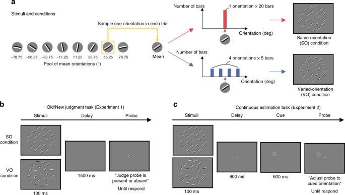 Ensemble representations reveal distinct neural coding of visual worki