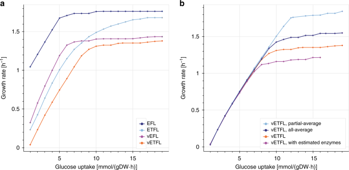The ETFL formulation allows multi-omics integration in thermodynamics-
