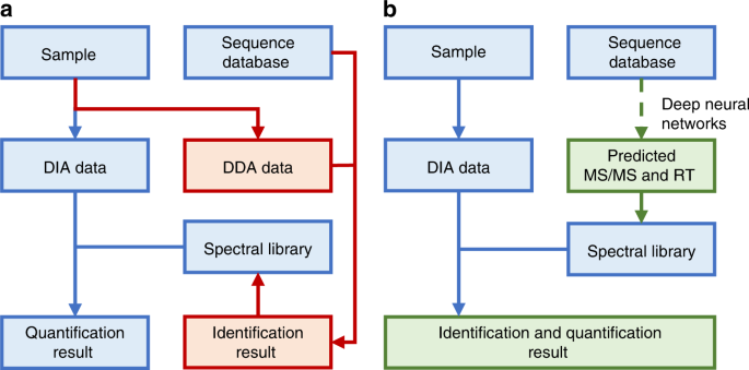 In silico spectral libraries by deep learning facilitate data-independ