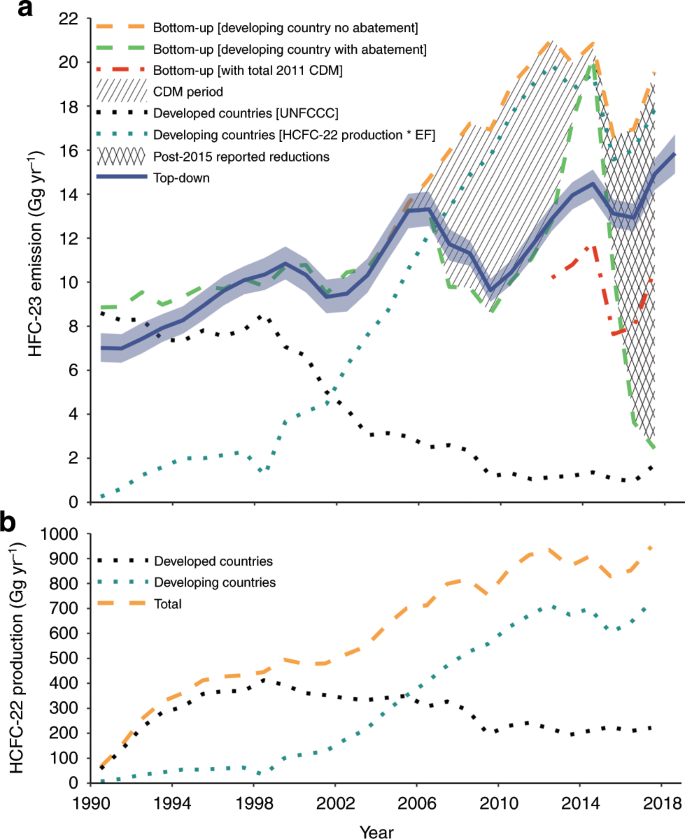 Increase in global emissions of HFC-23 despite near-total expected red