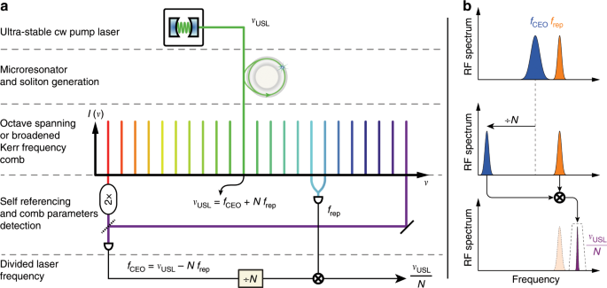 Ultralow-noise photonic microwave synthesis using a soliton microcomb-