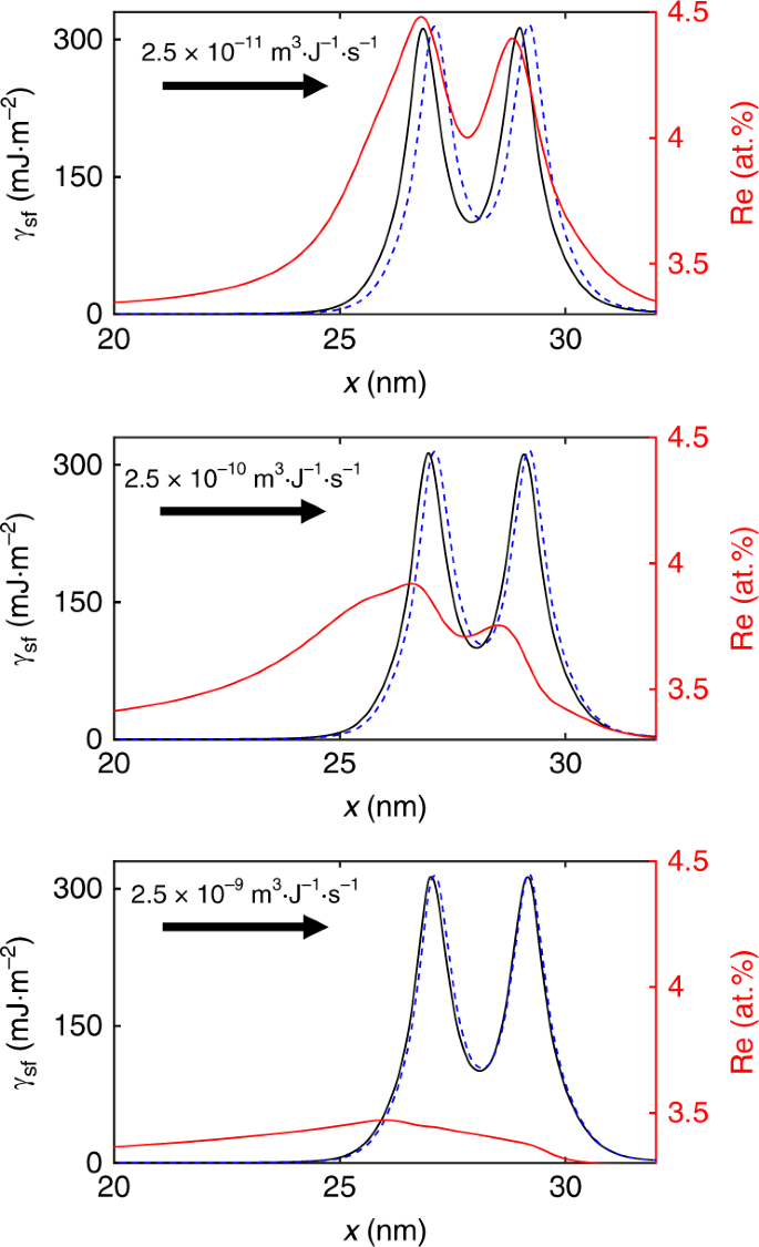 Unveiling the Re effect in Ni-based single crystal superalloys | Nature  Communications