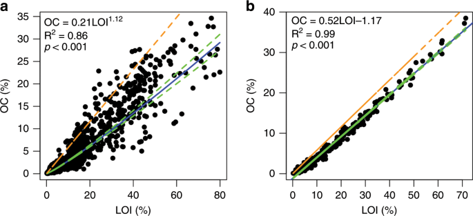 Improved estimates on global carbon stock and carbon pools in tidal we