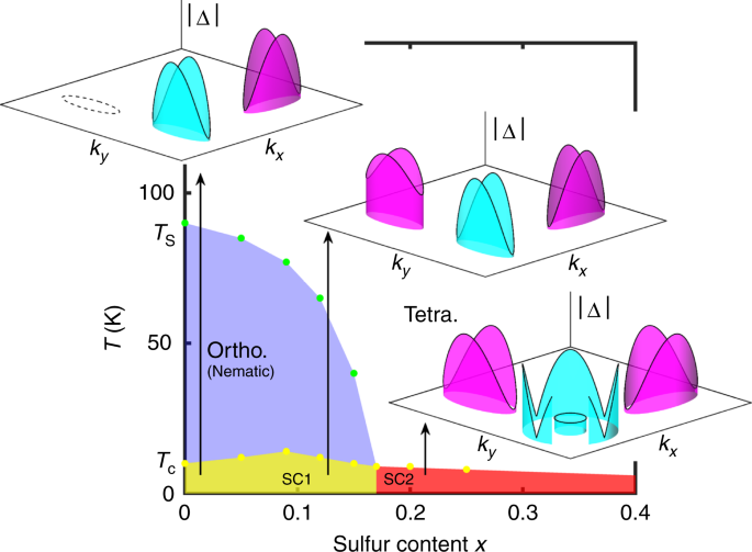 Topological ultranodal pair states in iron-based superconductors