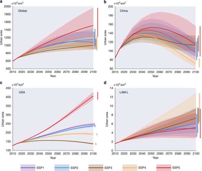 Global projections of future urban land expansion under shared socioec