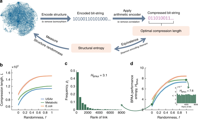 Revealing the predictability of intrinsic structure in complex network