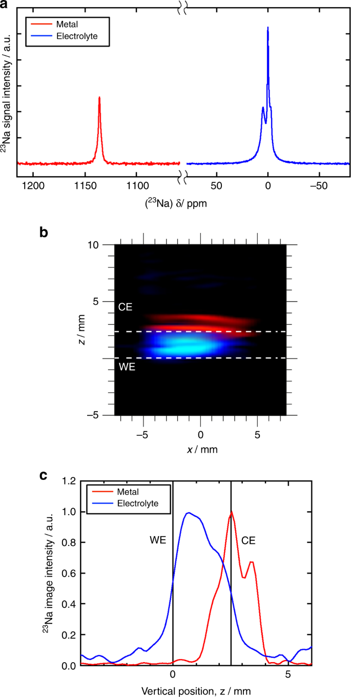 Operando visualisation of battery chemistry in a sodium-ion battery by 23 Na  magnetic resonance imaging   Nature CommunicationsNature