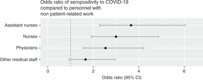 Sars Cov 2 Exposure Symptoms And Seroprevalence In Healthcare Workers In Sweden Nature Communications
