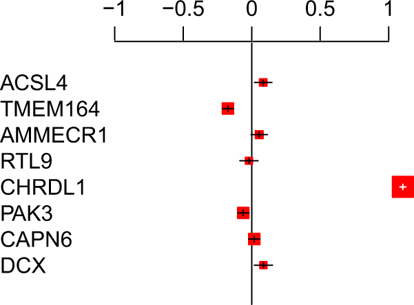 Chromosome Xq23 is associated with lower atherogenic lipid ...
