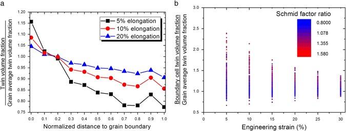 Continuum understanding of twin formation near grain