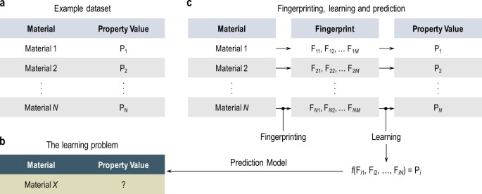 Machine Learning In Materials Informatics Recent Applications And Prospects Npj Computational Materials