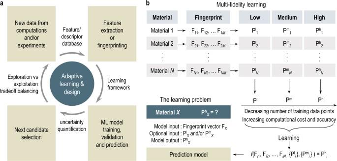 Machine learning in materials informatics: recent
