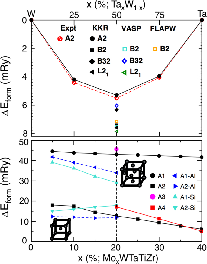 Design of high-strength refractory complex solid-solution alloys