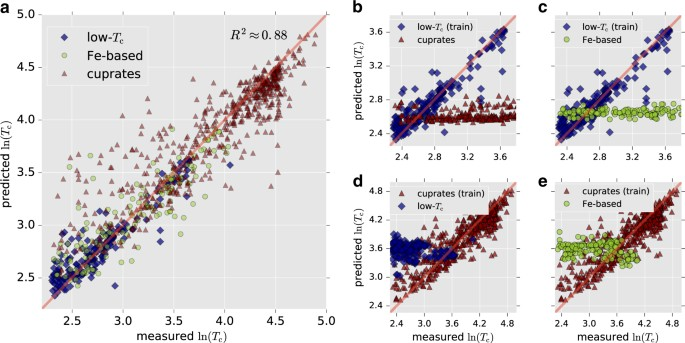 Machine learning modeling of superconducting critical