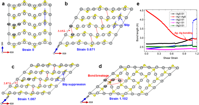 Ductile deformation mechanism in semiconductor α-Ag 2 S