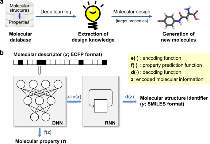 Deep Learning Based Inverse Design Model For Intelligent Discovery Of Organic Molecules Npj Computational Materials