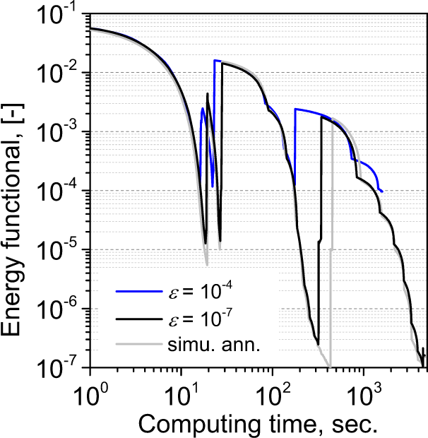 High-throughput 3D reconstruction of stochastic