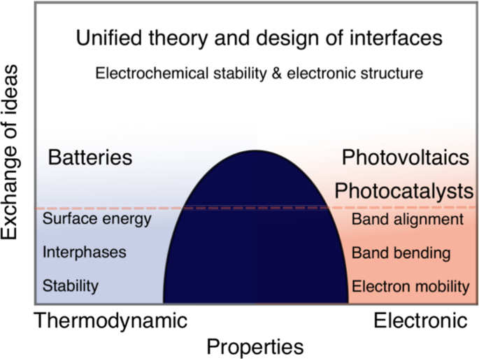 Designing interfaces in energy materials applications with