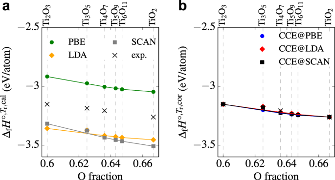 Coordination corrected ab initio formation enthalpies | npj