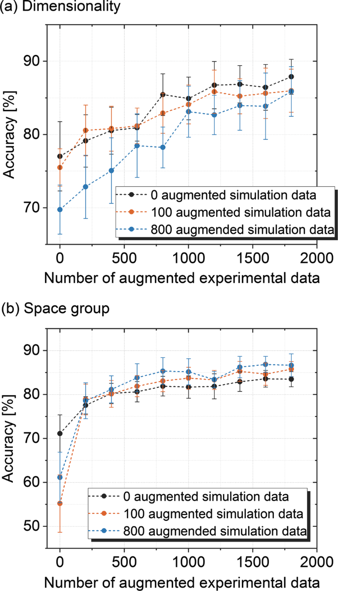 Fast and interpretable classification of small X-ray diffraction