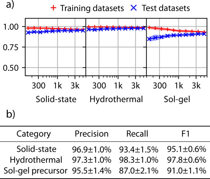Semi-supervised machine-learning classification of materials synthesis