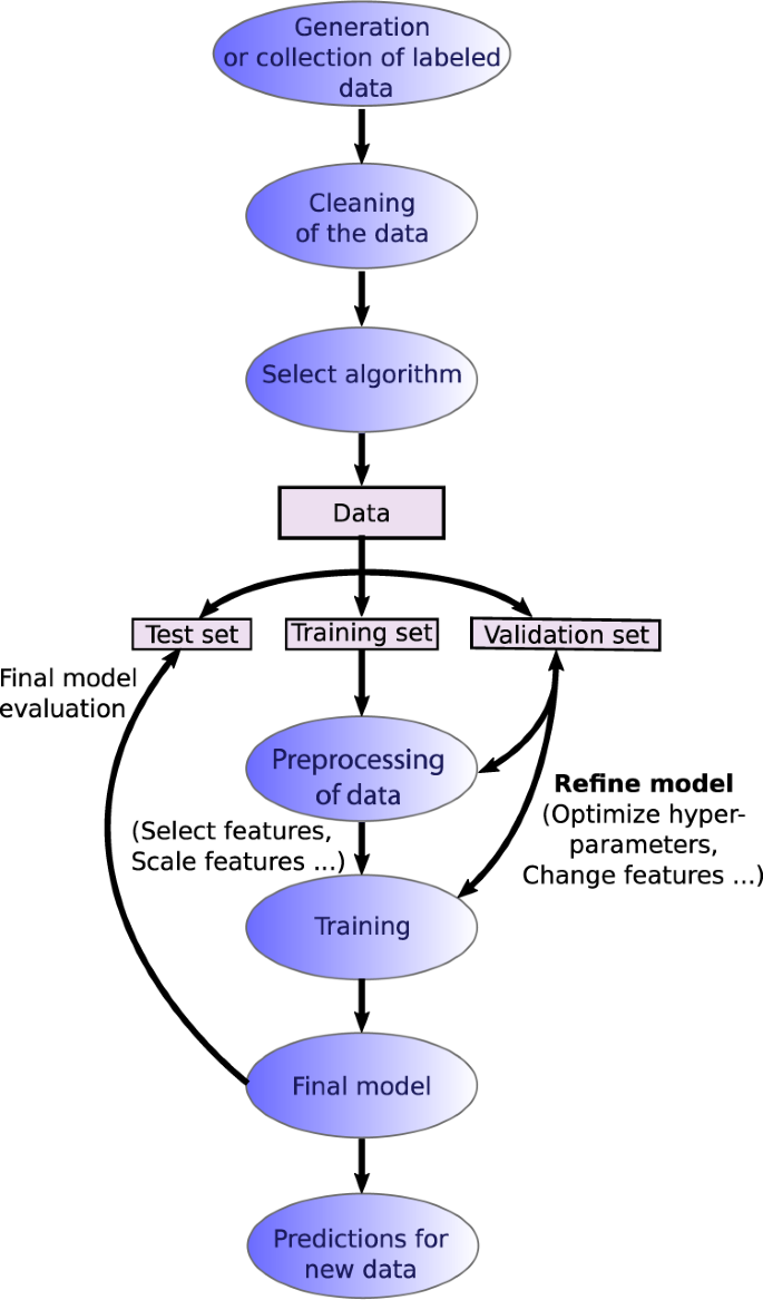 Recent advances and applications of machine learning in solid-state
