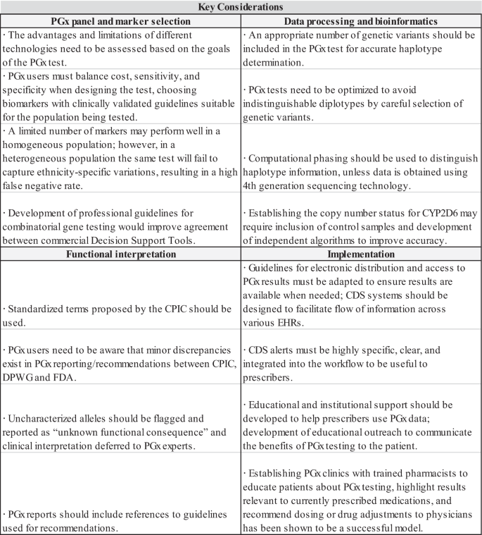 User considerations in assessing pharmacogenomic tests and