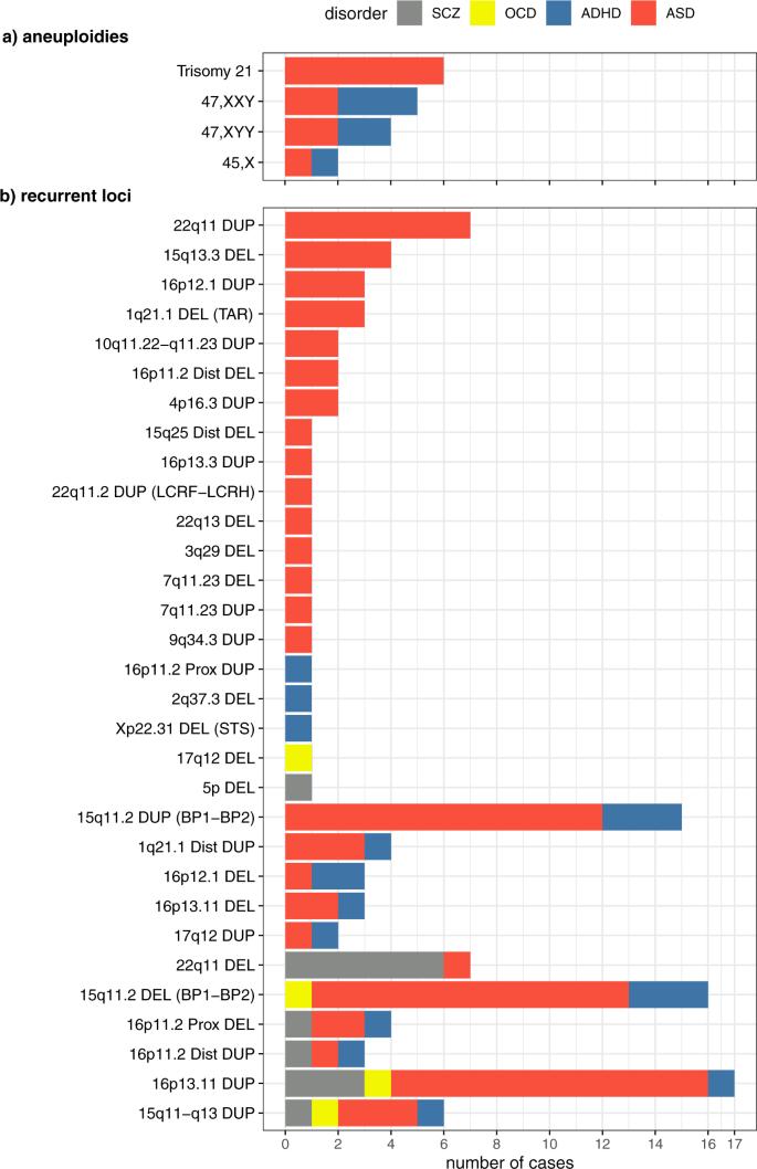 A large data resource of genomic copy number variation across neurodev