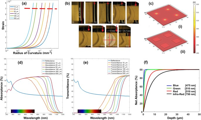 Ultra-thin chips for high-performance flexible electronics