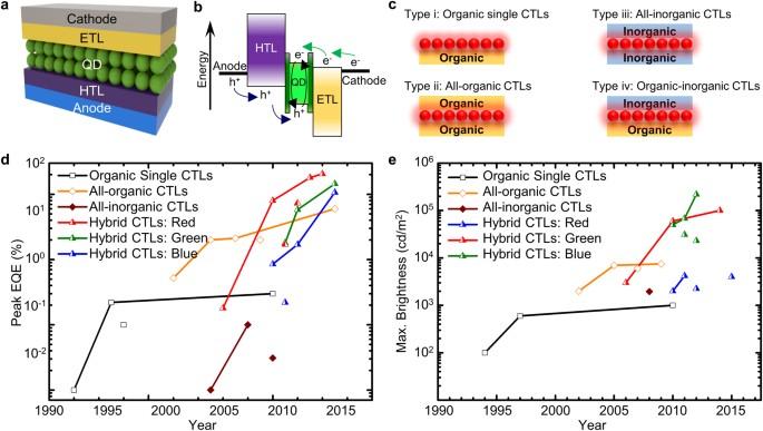 Flexible quantum dot light-emitting diodes for next-generation