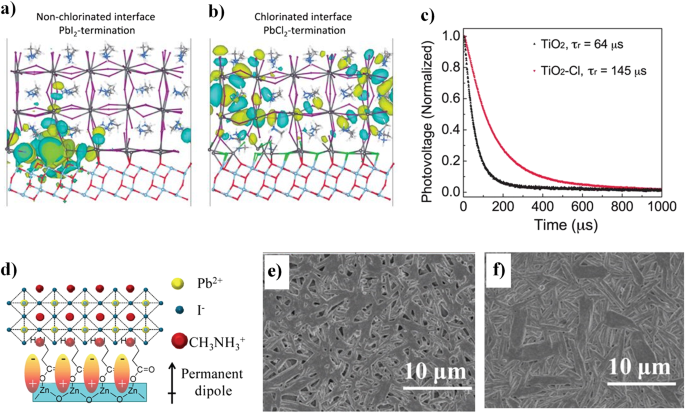 Defects engineering for high-performance perovskite solar cells