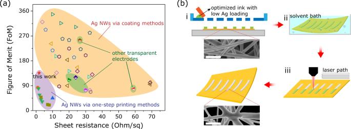 Screen printing of silver nanowires: balancing conductivity with trans