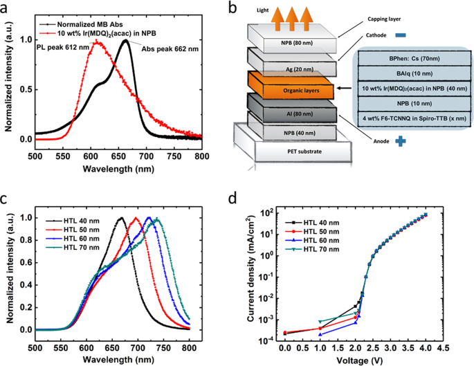 Flexible organic light-emitting diodes for antimicrobial photodynamic