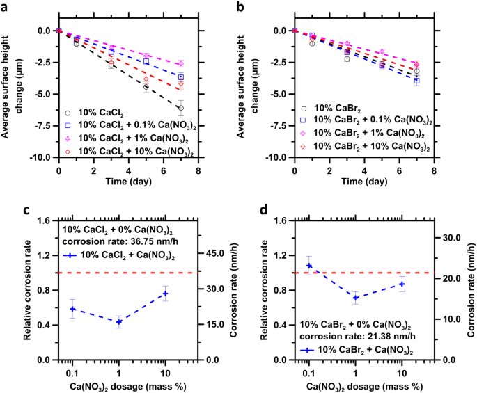 Steel corrosion inhibition by calcium nitrate in halide