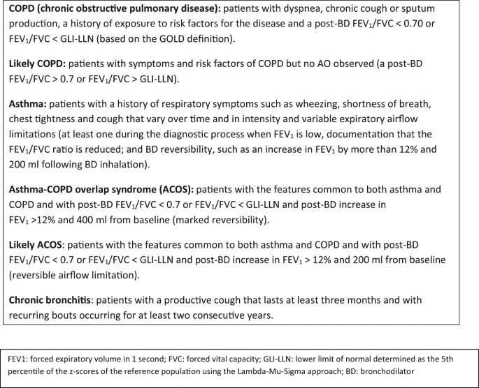 Spirometry is not enough to diagnose COPD in epidemiological