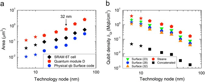 Quantum information density scaling and qubit operation time