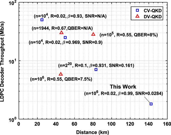 Quasi-cyclic multi-edge LDPC codes for long-distance quantum