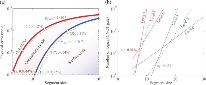 One-dimensional quantum computing with a 'segmented chain