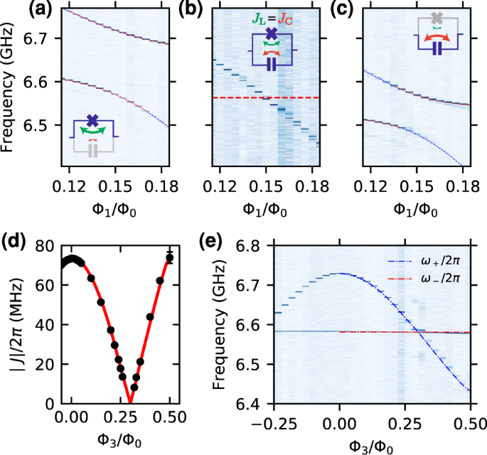 Tuneable hopping and nonlinear cross-Kerr interactions in a high